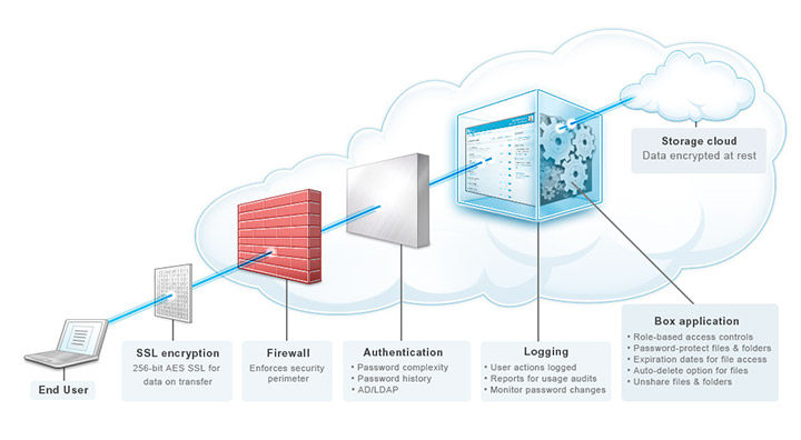 Image Gallery Network Security Architecture